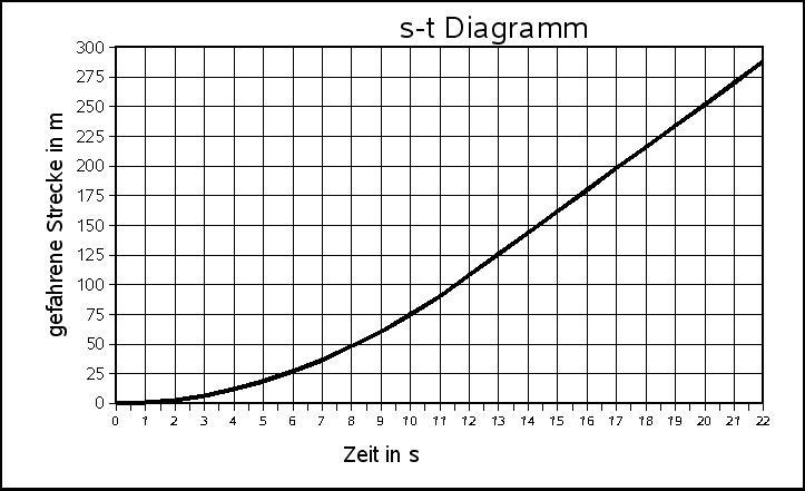 gleichförmige bewegung diagramm